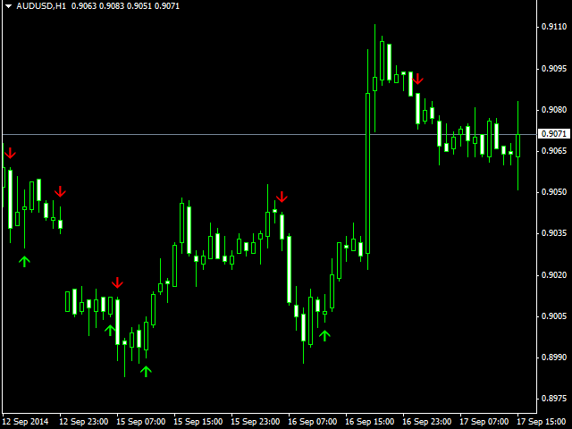rsi momentum arrows indicator example